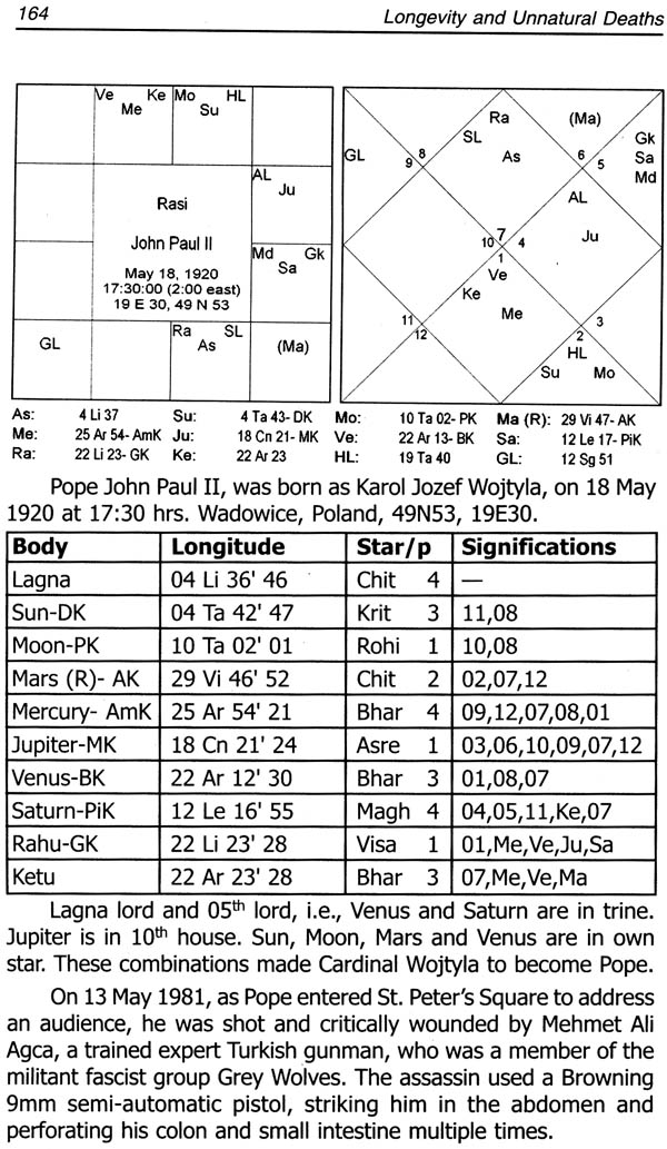Longevity And Un Natural Deaths An Astrological Study On Natal Charts