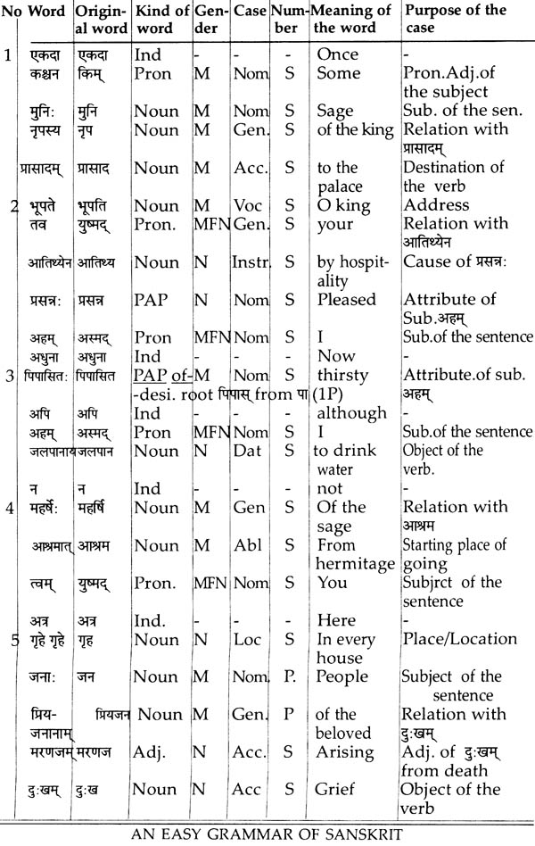 An easy grammar of sanskrit sample pages ccuart Image collections