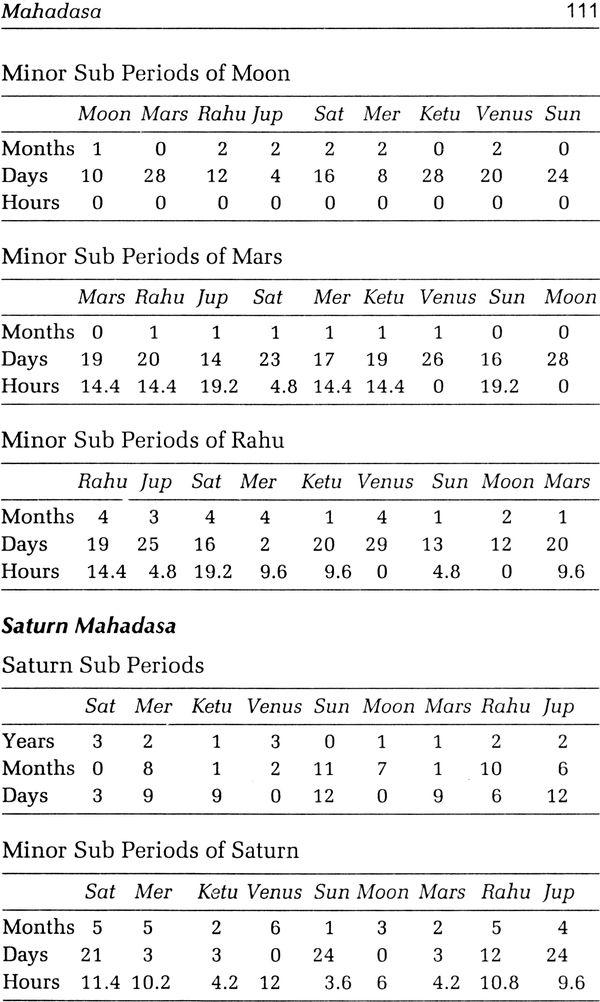 A Guide for Astrology, Gemstones and Rudraksha