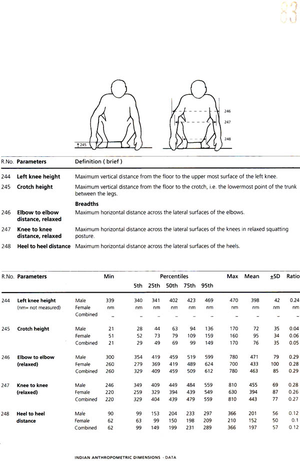 Indian Anthropometric Dimensions For Ergonomic Design Practice Pdf Divefasr